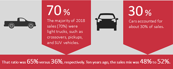 Light truck and car sales in 2018