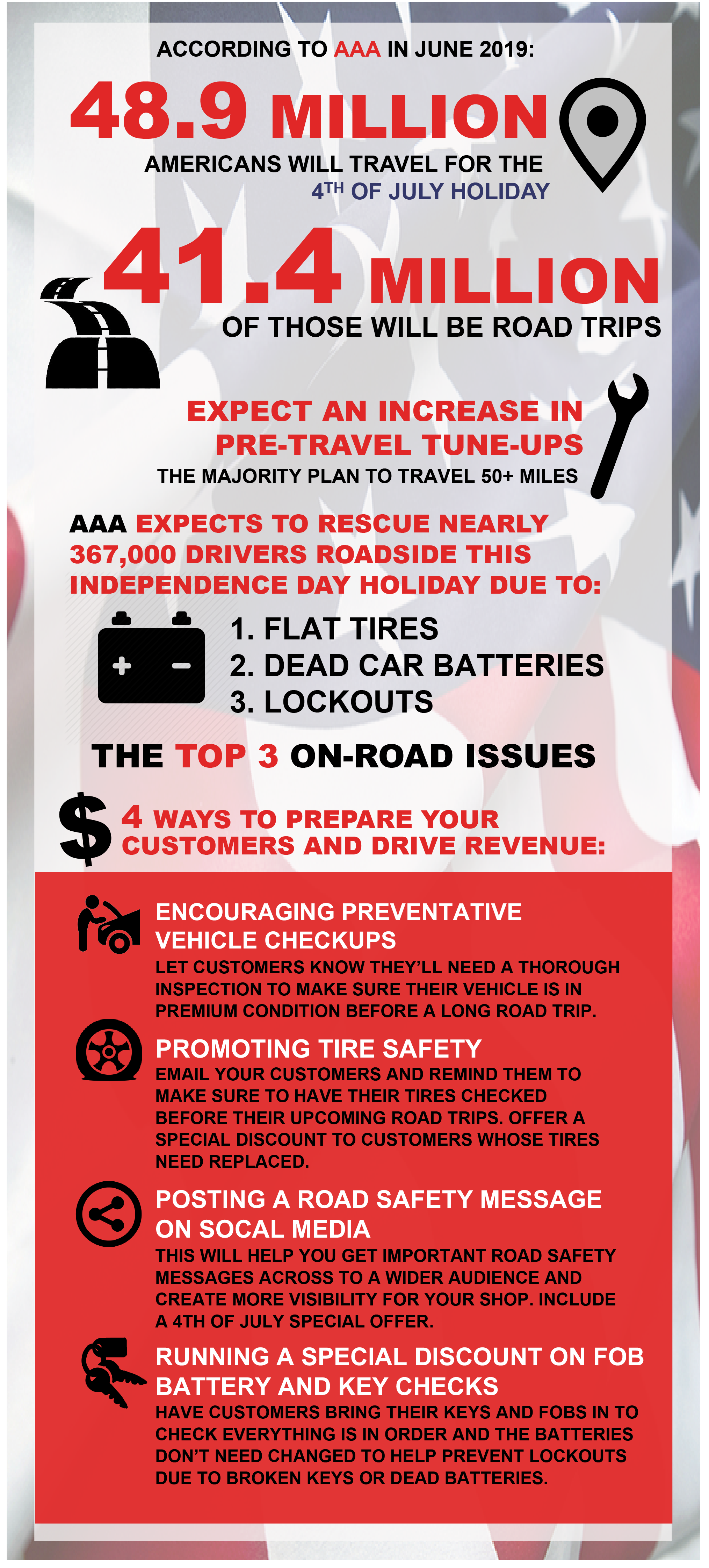 4 ways to Drive Revenue and Prepare Customers for 4th of July Road Trips PACE